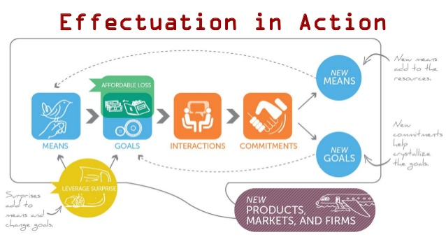 Effectuation ، بزرگترین سهم در دنیای کارآفرینی