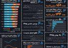پنج مشکل عمده اینترنت برای بازیکنان بازیهای آنلاین کشور