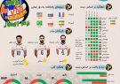 اینفوگرافی؛عملکرد تیم ایران در دور مقدماتی لیگ ملت های والیبال