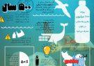 اینفوگرافی؛معضل پلاستیک در جهان