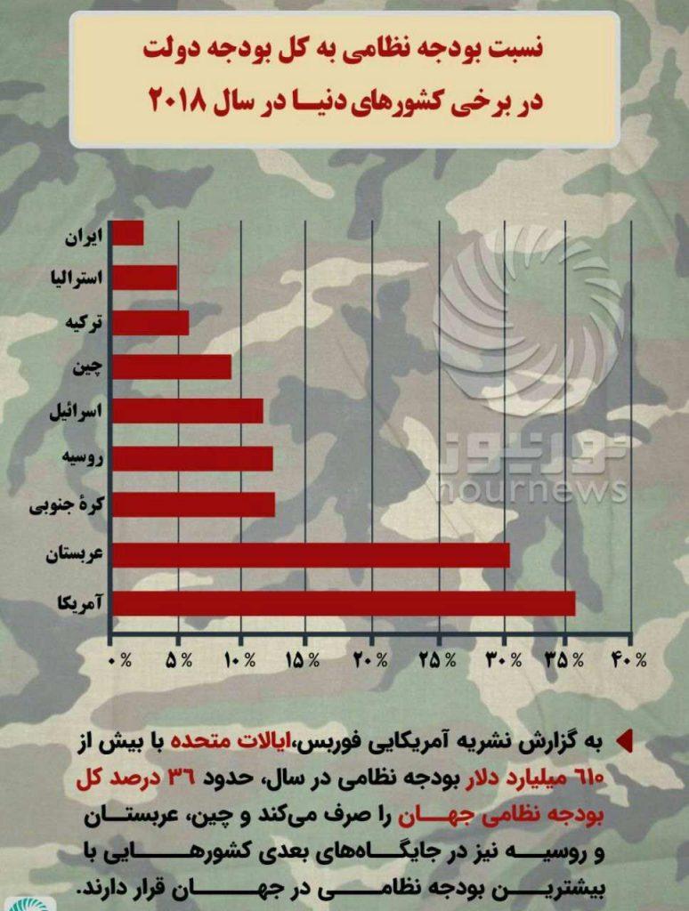 اینفوگرافی؛نسبت بودجه نظامی به کل بودجه دولت در برخی کشورهای دنیا در سال ۲۰۱۸