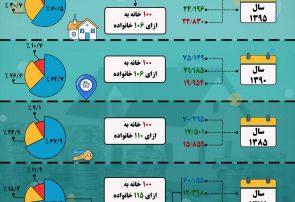 اینفوگرافی؛وضعیت مسکن در ایران طی سال های ۷۵ تا ۹۵