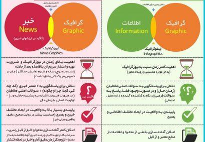 اینفوگرافی؛تفاوت اینفوگرافیک و نیوزگرافیک چیست؟