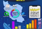 اینفوگرافی؛ آماری از وضعیت اینترنت و رسانهها در ایران و جهان