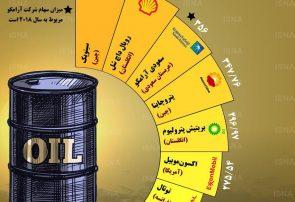 اینفوگرافی؛بزرگترین شرکتهای نفت و گاز جهان