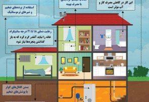 اینفوگرافی؛۱۲ راه ساده برای جلوگیری از هدررفت گاز