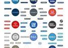 اینفوگرافی؛۱۴ شرکت خودروسازی بزرگ دنیا بیش از ۶۲ برند معروف را در اختیار دارند