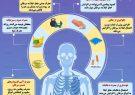 اینفوگرافی؛چند راه برای پیشگیری از سرطان