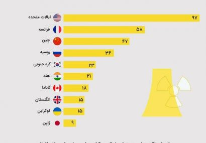 اینفوگرافی؛کدام کشور ها بیشترین نیروگاه هسته ای فعال در جهان را دارند؟