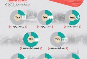 اینفوگرافی؛مصرف فرهنگی ایرانیان در یک نگاه