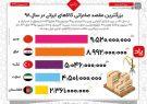 اینفوگرافی؛بزرگترین مقصد صادراتی کالاهای ایرانی در سال ۹۸