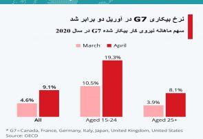 اینفوگرافی؛نرخ بیکاری G7 در آوریل دو برابر شد