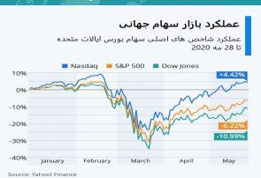 اینفوگرافی؛عملکرد بازار سهام جهانی
