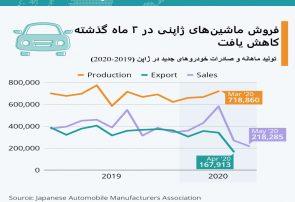 اینفوگرافی؛فروش ماشین های ژاپنی در ۲ ماه گذشته کاهش یافت