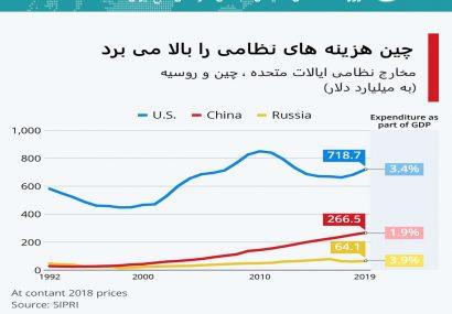 اینفوگرافی؛چین هزینه های نظامی را بالا می برد