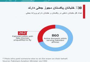 اینفوگرافی؛۳۰% خلبانان پاکستان مجوز جعلی دارند