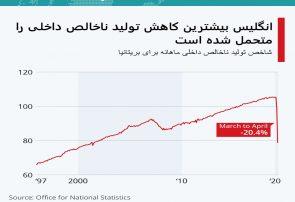 اینفوگرافی؛انگلیس بیشترین کاهش تولید ناخالص داخلی را متحمل شده است